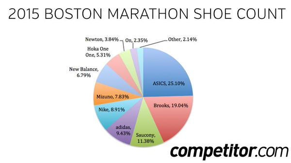 Boston Marathon Sneaker Data