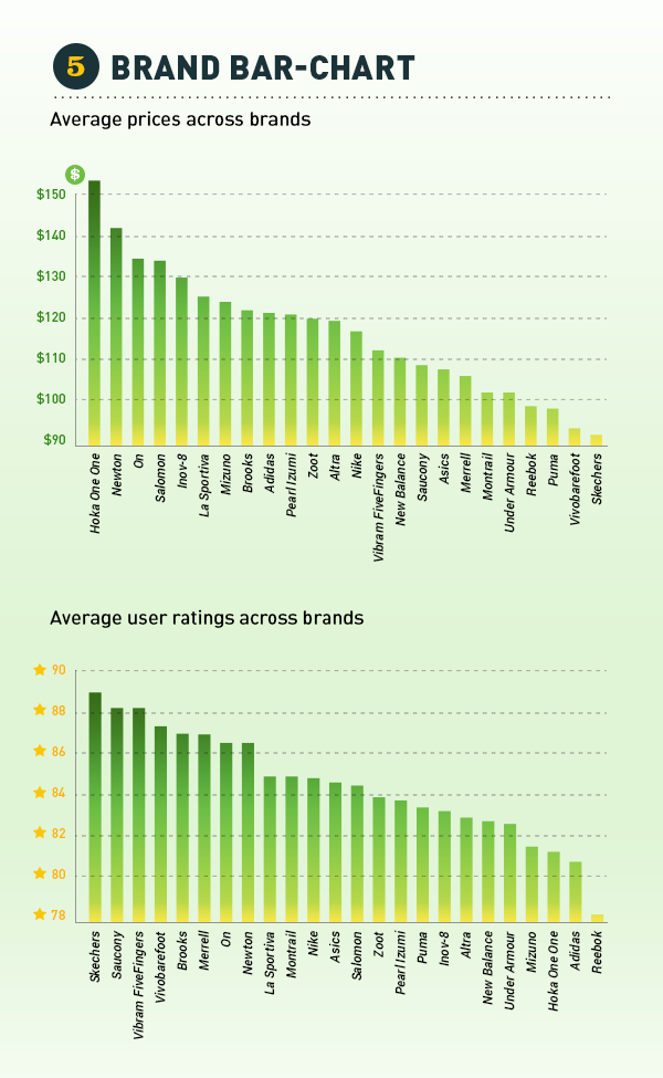 Brand Ratings from RunRepeat Study