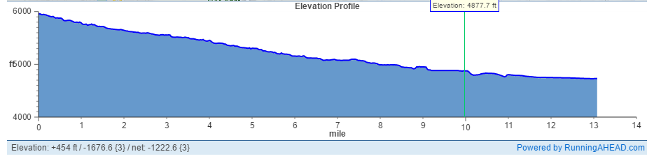 Hobble Creek Half Marathon Elevation Profile