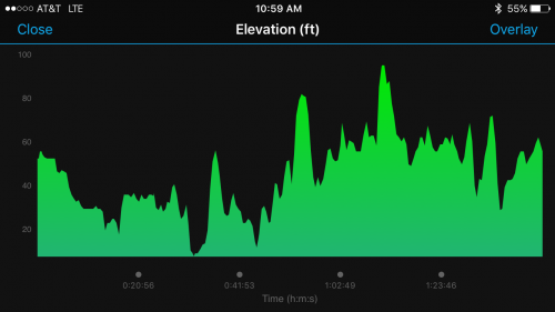 Fast Half Elevation Profile