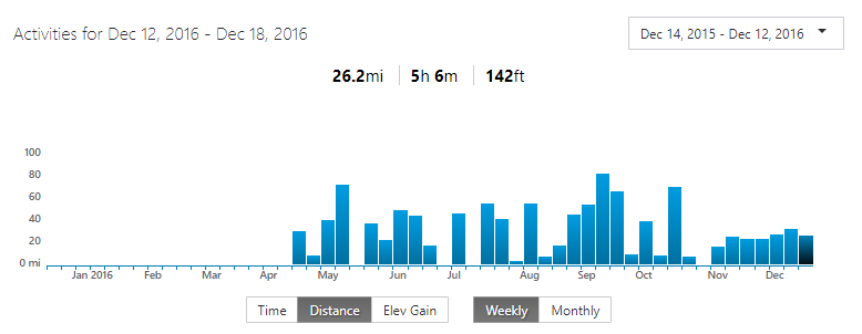 2017 Weekly Mileage